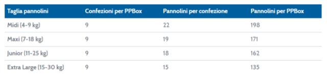 tabella pannolini